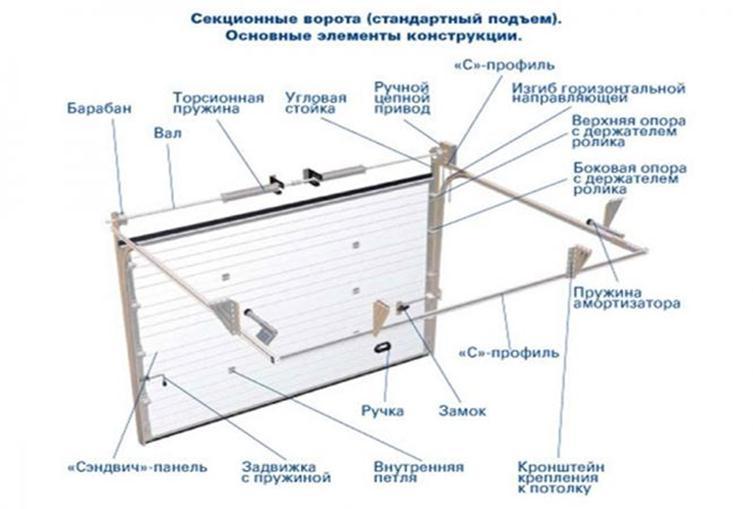 Схема секционного портала
