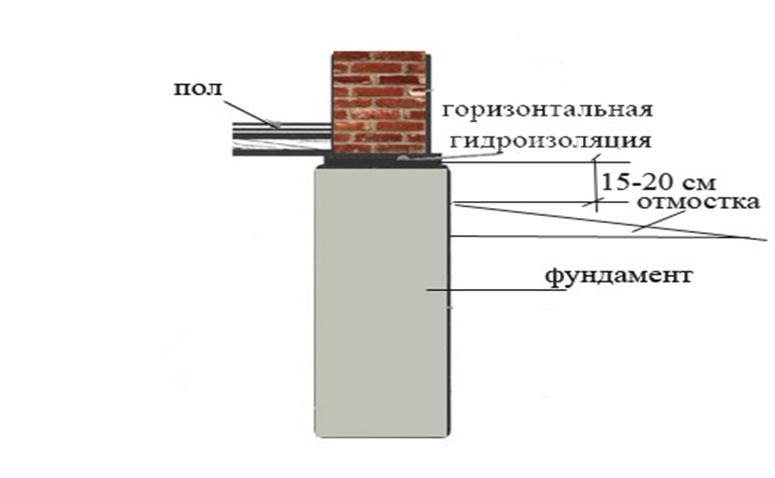 Фундамент, гидроизоляция, пол
