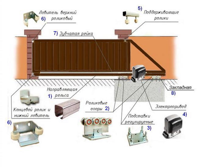 Конструкция сдвижных ворот