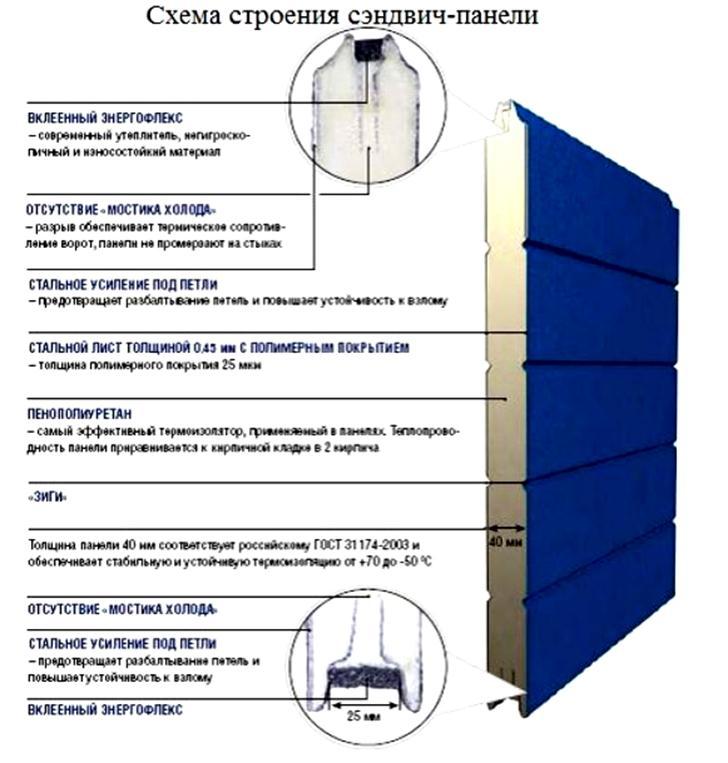 Подъемно-секционные ворота: конструкция, достоинства, установка