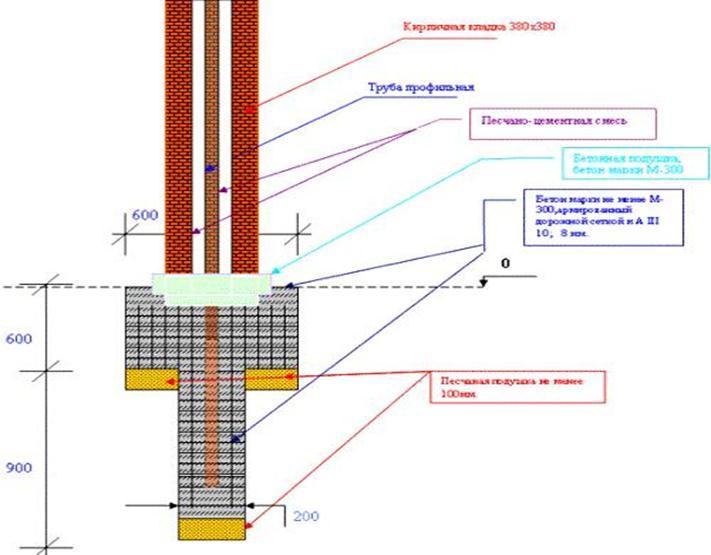 Схема установки сваи