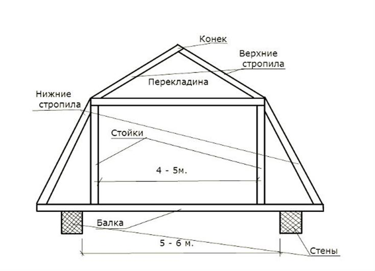 Покатая крыша