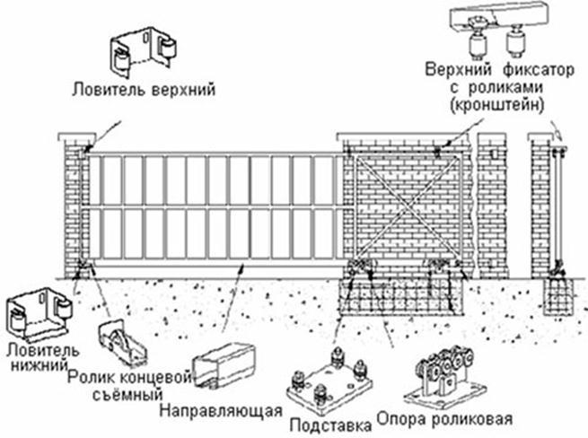 Конструкция раздвижного портала