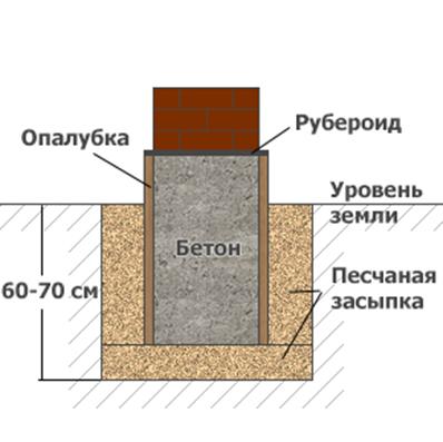 Опалубка, бетон, рубероид
